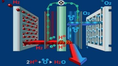 What is a fuel cell (electrochemical unit)?